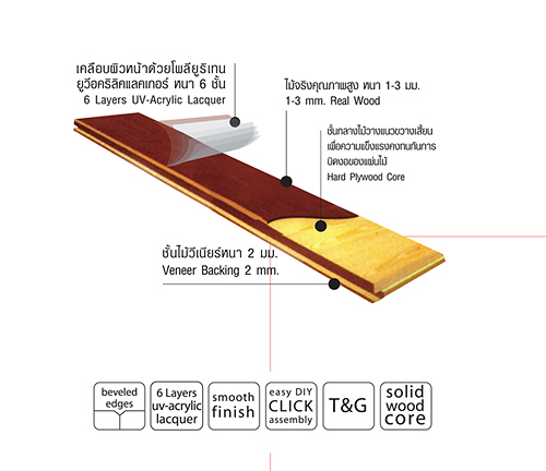 Solid Flooring พื้นไม้จริงทำสีสำเร็จรูป แบบรางลิ้นรอบตัว